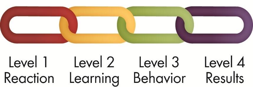 Kirkpatrick - 4-Ebenen-Modell zur Evaluierung von Trainings