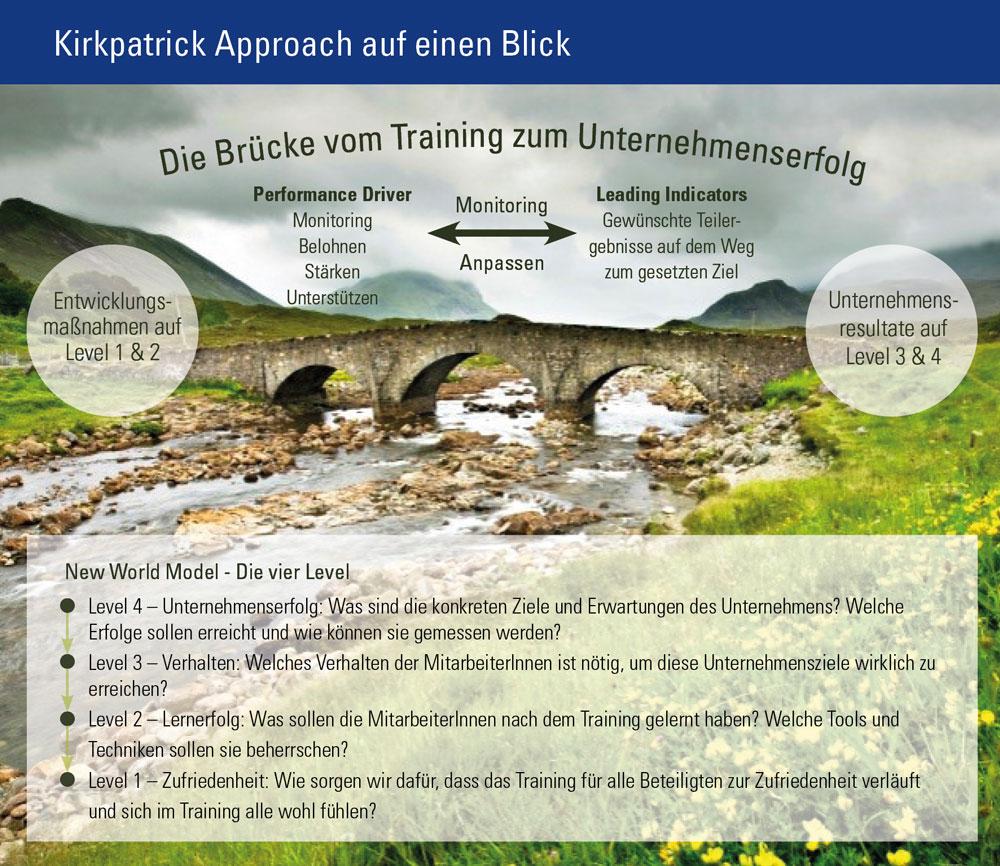 Die Brücke vom Training zum Unternehmenserfolg