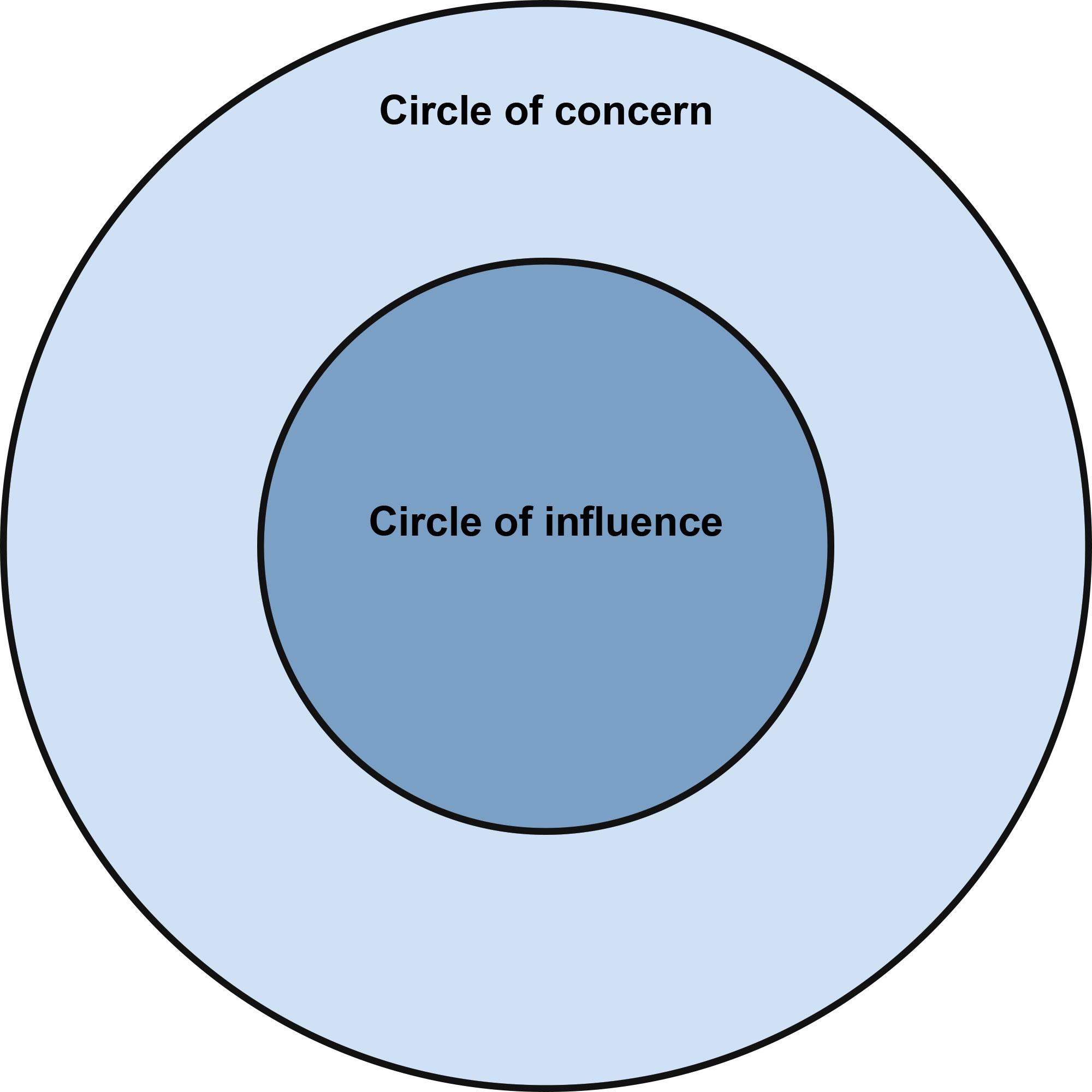 http://www.mdi-training.com/blog/wp-content/uploads/2016/09/Circle-of-influence_2Kreise.jpg
