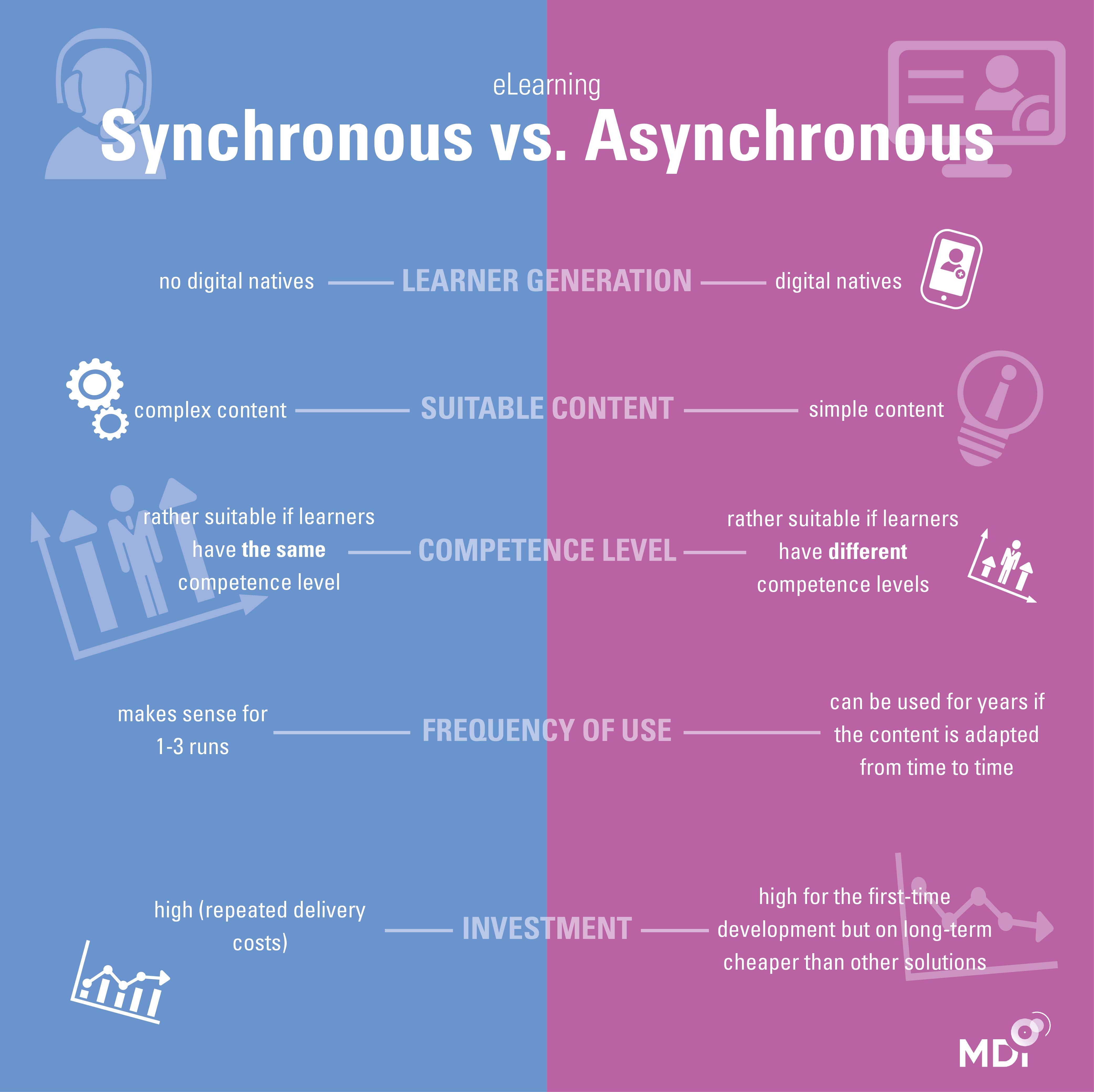 Infographic: Synchronous vs. asychronous elearning