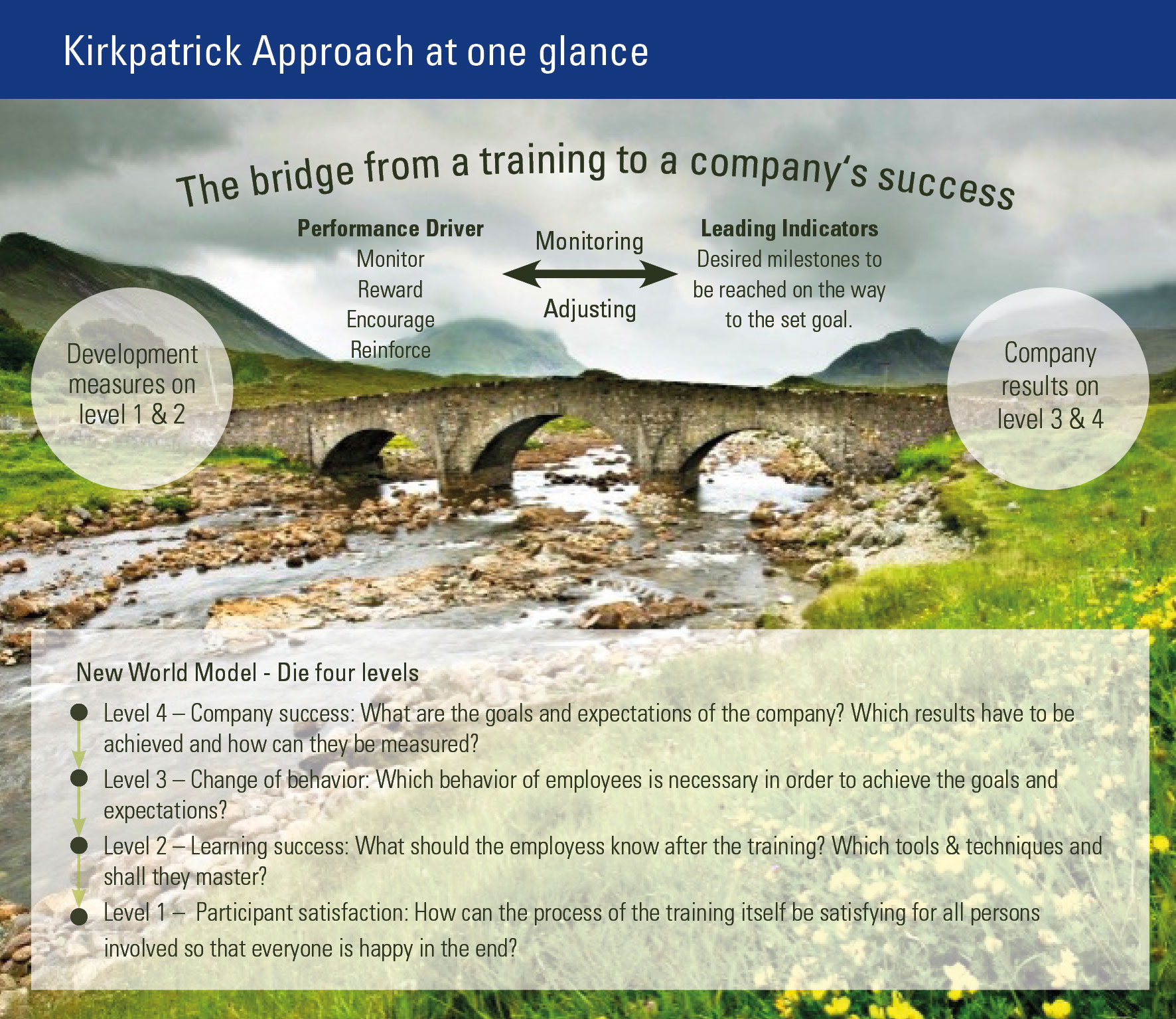 The Bridge from training to company results