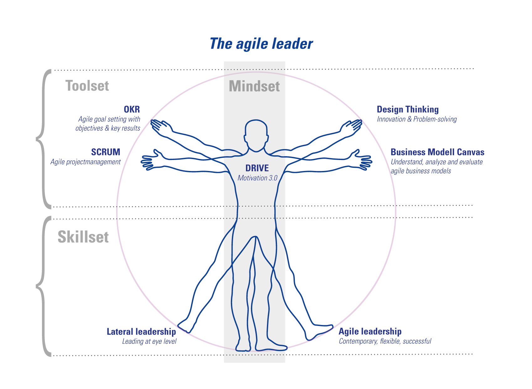 agile leader in digital transformation