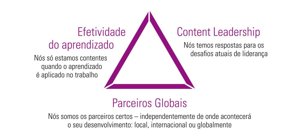 efetividade do aprendizado - content leadership - parceiros globais