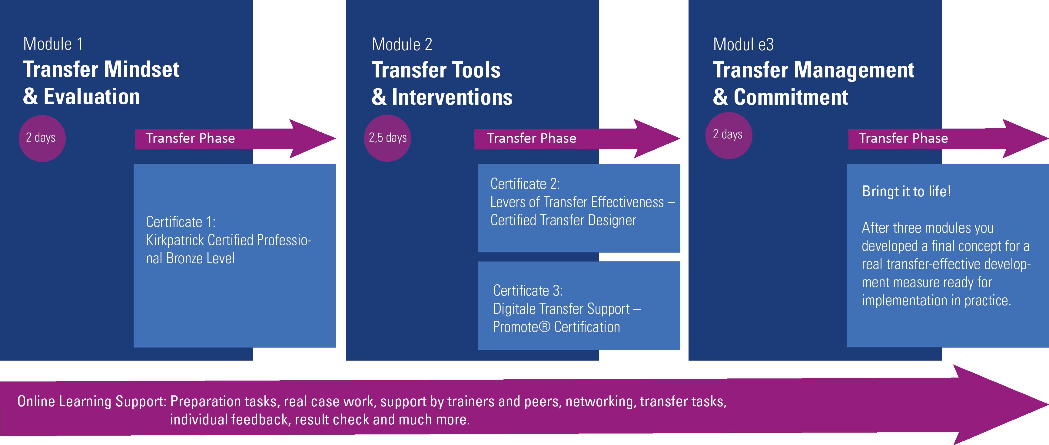 Transfer of training - Certification program