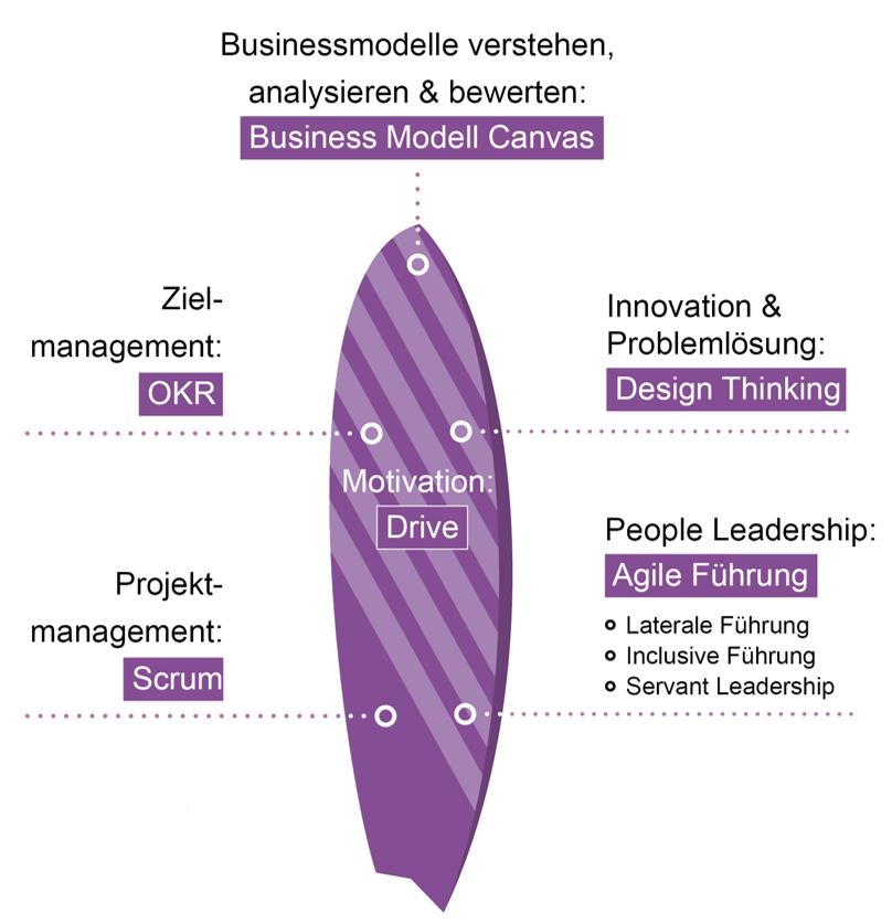 Digitale Lösungen Agile Führung